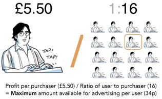 Illustration demonstrating how to calculate cost per user