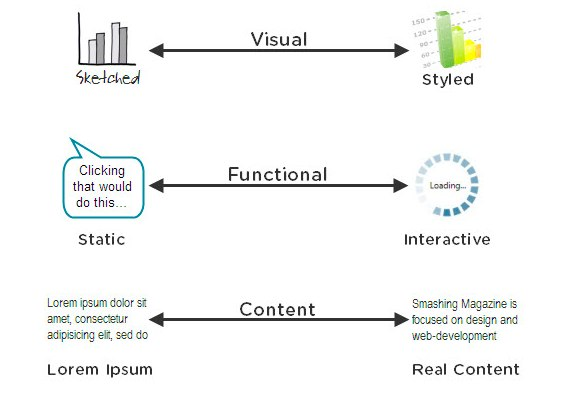 A graph describing the different levels of fidelity in prototypes from sketches to fully interactive websites using real content