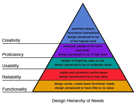 Design hieratchy of needs
