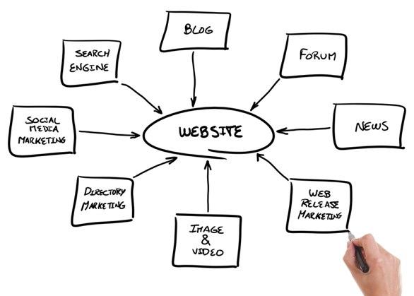 Website mindmap